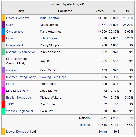 Eastleigh2013ByElectionResult
