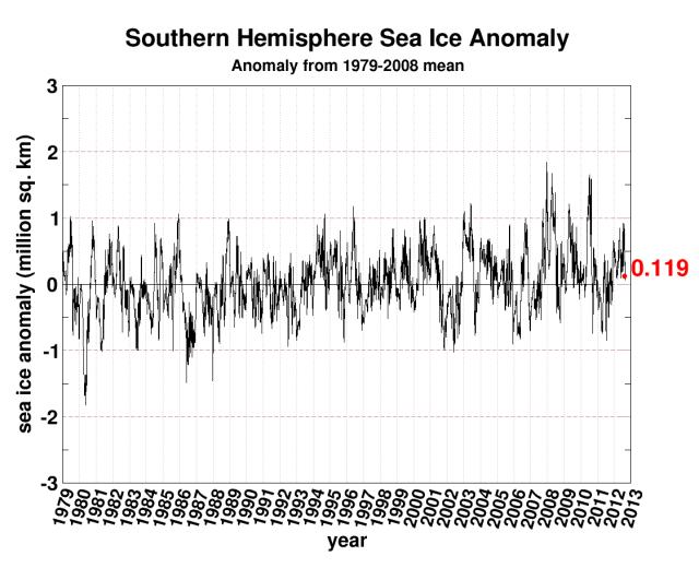 AntarcticSeaIceAnomaly